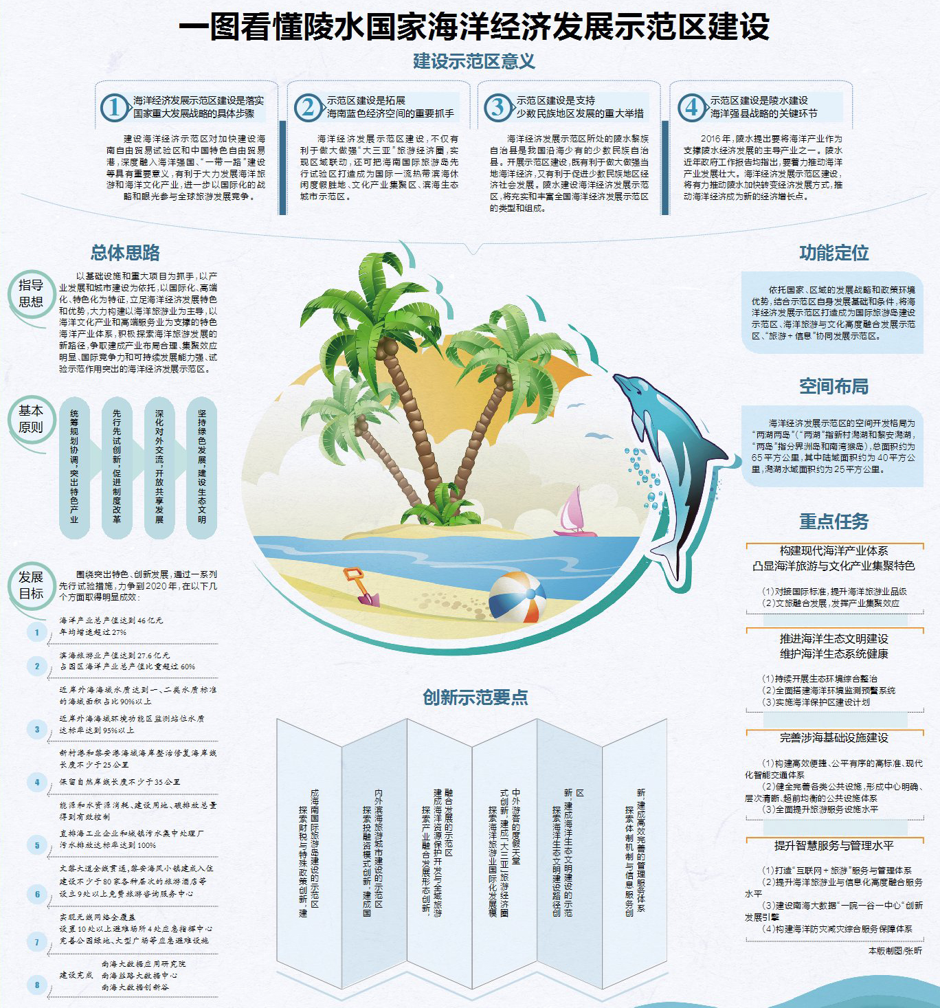 一图看懂陵水国家海洋经济发展示范区建设