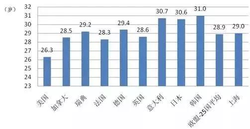 泰国人均年龄_泰国美女